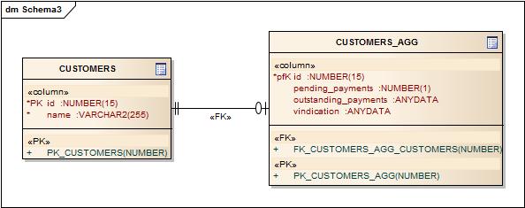 customers-agg