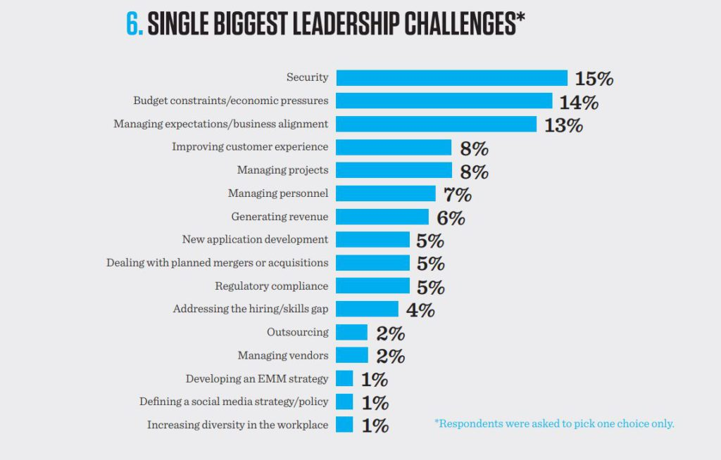A graph showing the single biggest leadership challenges according to 2017 Tech Forcast Study. Managing expectations/business alignment took the third place with 13%.