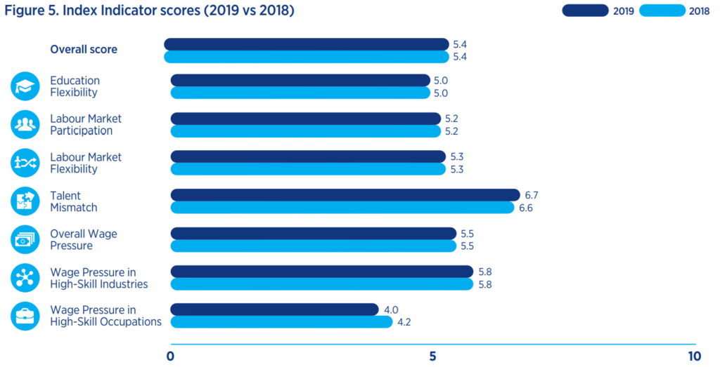 A graph showing talent mismatch in the global job market in 2018 (6,6 on a 10-point scale) and 2019 (6,7 on a 10-point scale).