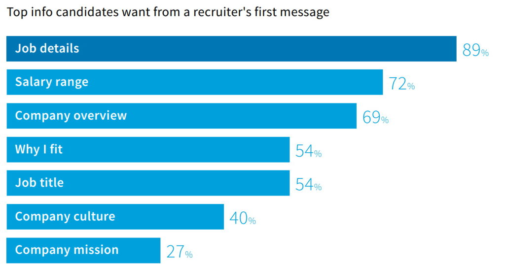 """A graph showing the most important information employees want to see in the first message from the recruiter. Salary range takes second place with 72% (""""Job details"""" is first with 89%)."""