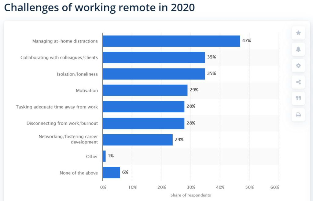 A graph showing biggest challanges of working remote in 2020. Collaborating with colleagues/clients is second with 35% (ex aequo with Isolation/loneliness).