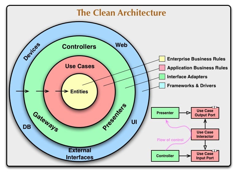 A screen showing the clean architecture taken from dev.to forum.