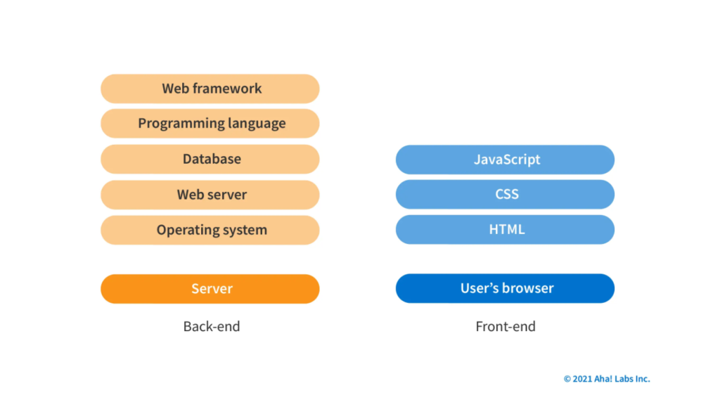 A screen showing a software stack's structure.